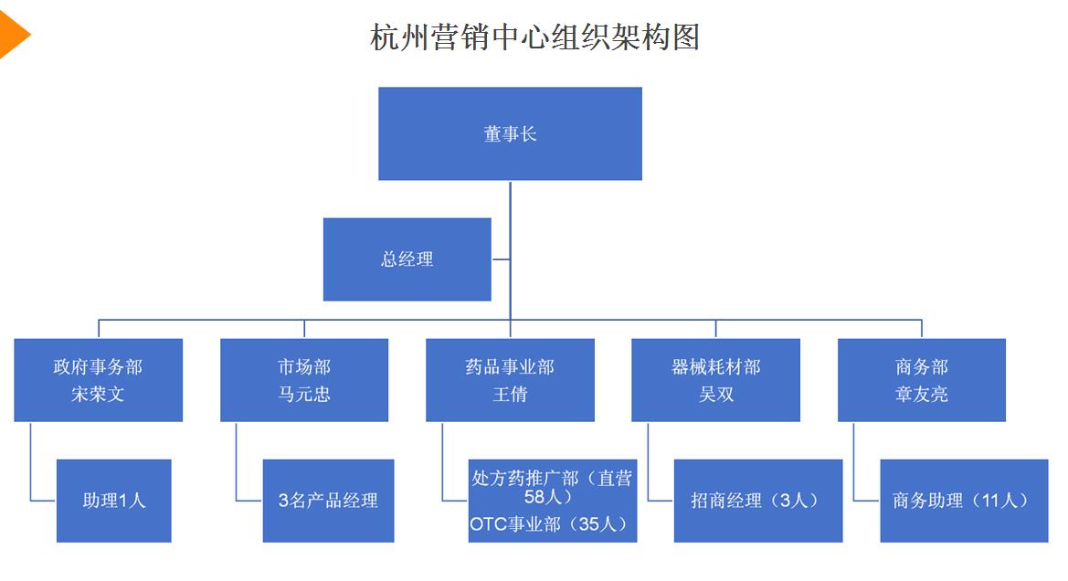 营销中心组织架构