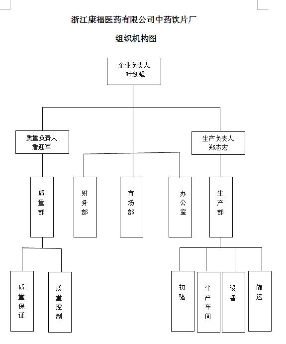 中药饮片厂组织架构
